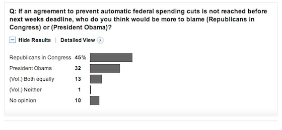 automatic federal spending cuts - 560×259